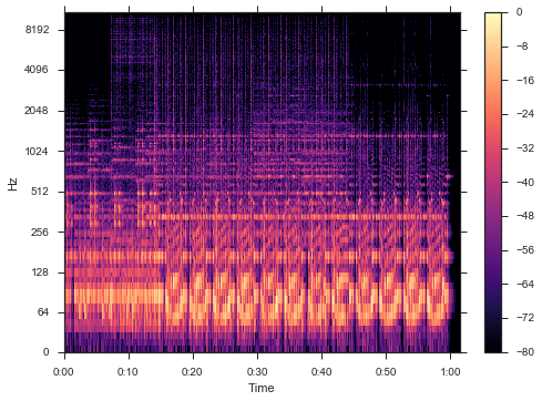 Music Genre Clustering #2 – Exploring Librosa and its