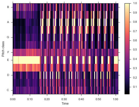 music_clustering_2_5