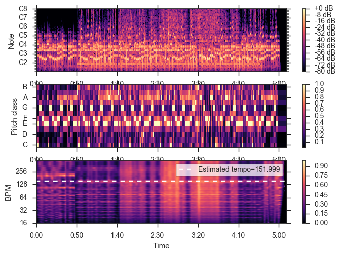 music_clustering_3_15
